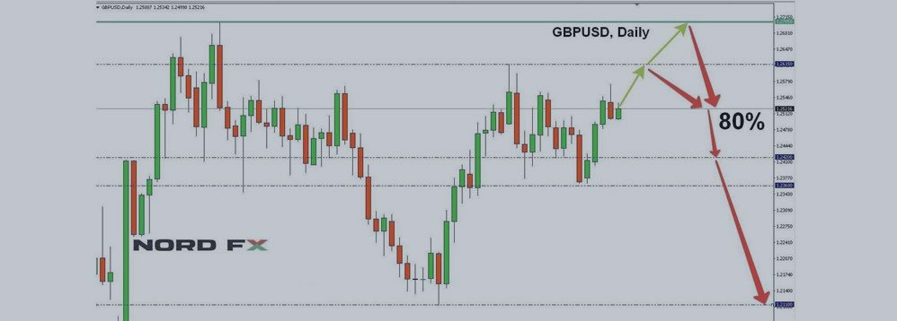 Forex Forecast for EURUSD, GBPUSD, USDJPY and USDCHF for 17 - 21 April 2017