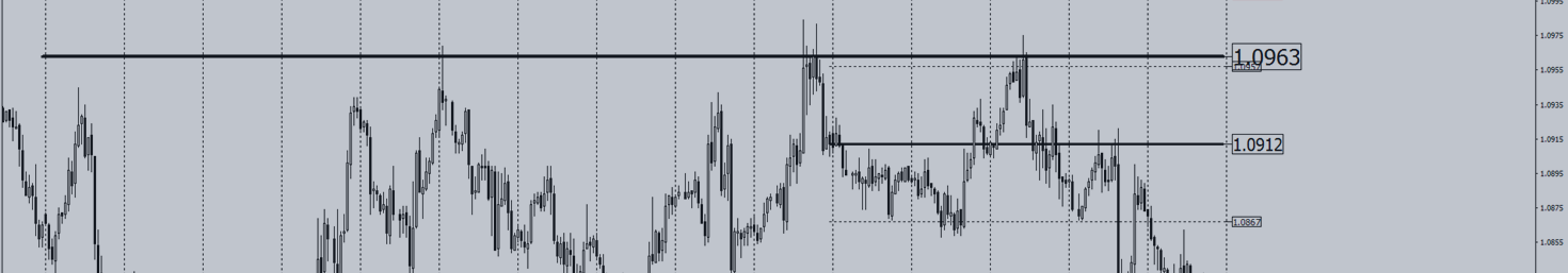 Trading strategy for the currency pair EURCHF.