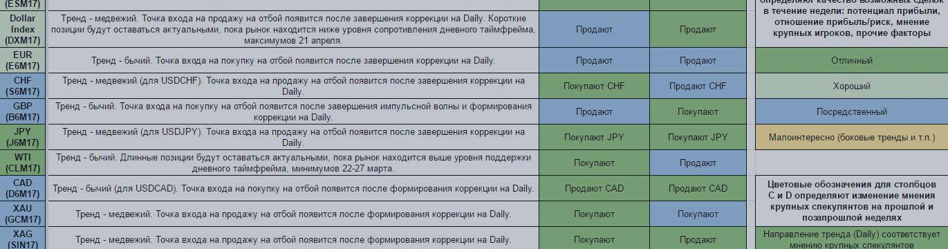 Еженедельный обзор финансовых рынков. Торговый лист на 1 — 7 мая