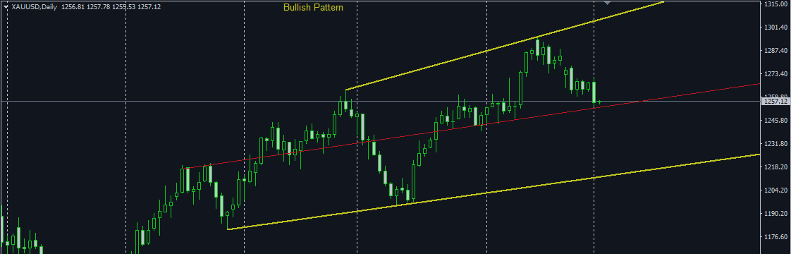 XAUUSD Weekly (May 02-12), an Artificial Neural Network Approach