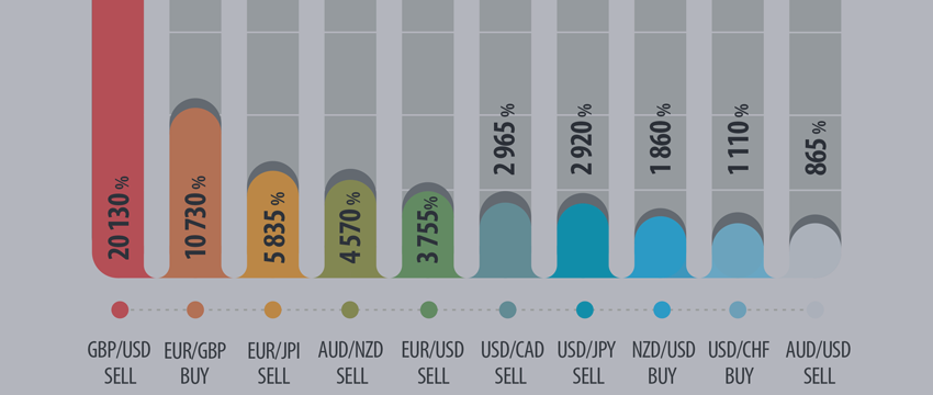 PROFITS FOR TRANSACTIONS WITH BASIC CURRENCIES IN 2016