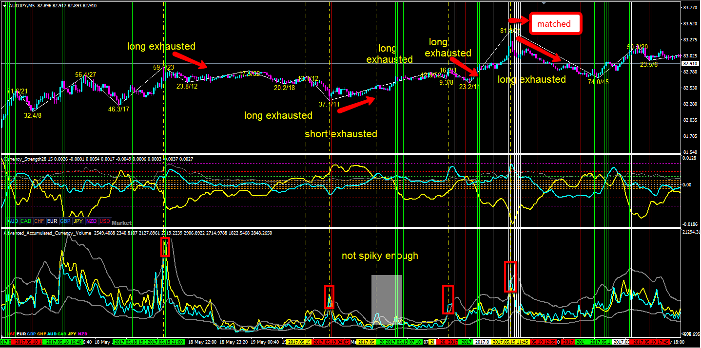 It Technical Analysis Basket Indicator Strategy System
