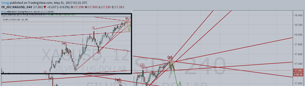 Silver Elliottwave Followup: Looking for 16.90