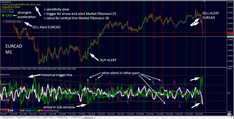impulse chart M1