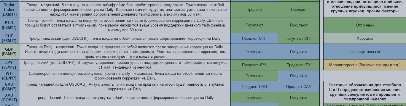 Еженедельный обзор финансовых рынков. Торговый лист на 5 — 11 июня