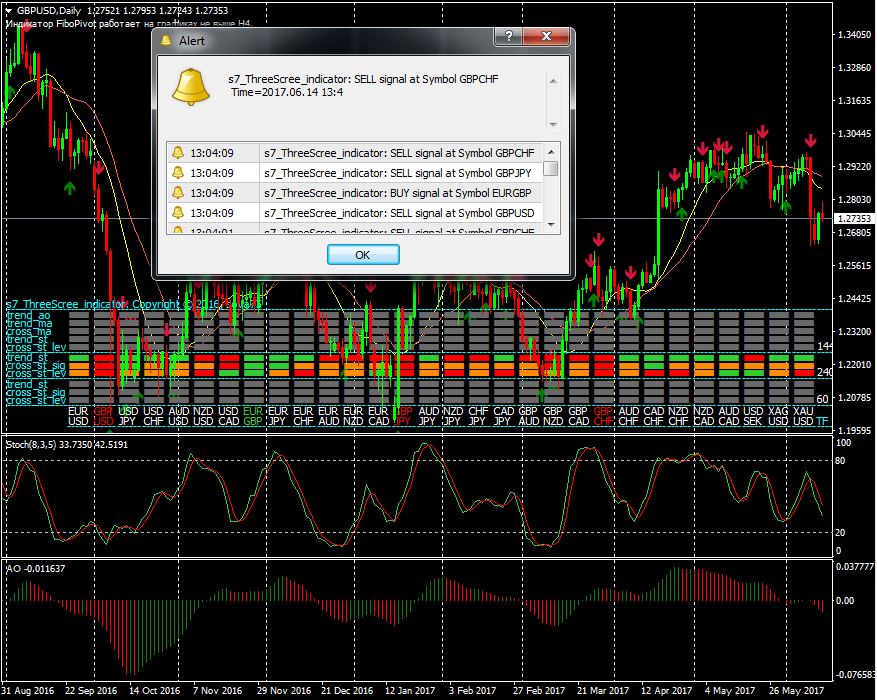 Indicator MultiSymbol Triple Screen Trading System