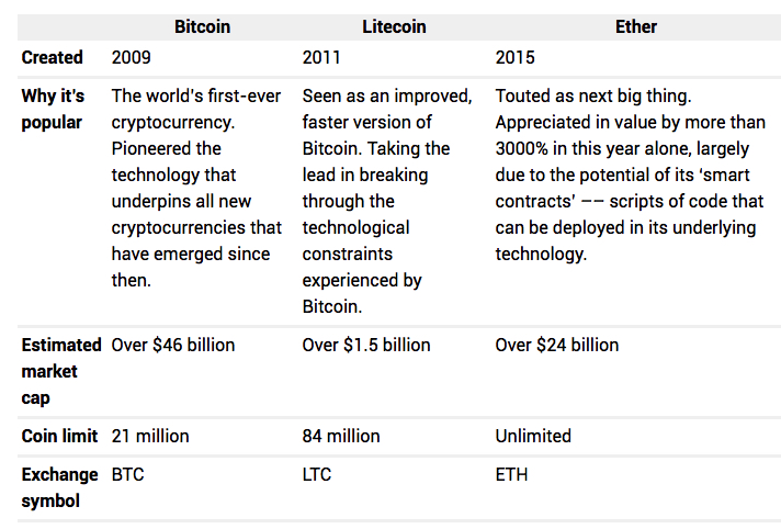 cryptocurrencies ready to explode