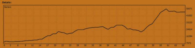 Торговля по системе ТРИ ЭКРАНА ЭЛДЕРА (результат)