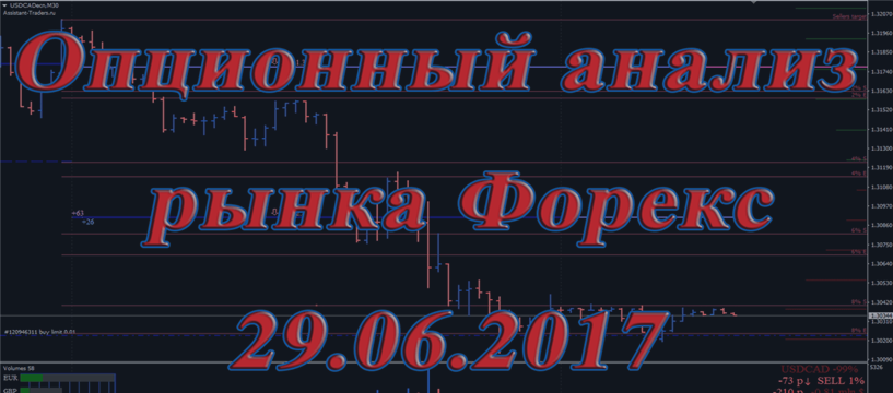 № 75. Опционный анализ рынка Форекс 29.06.2017