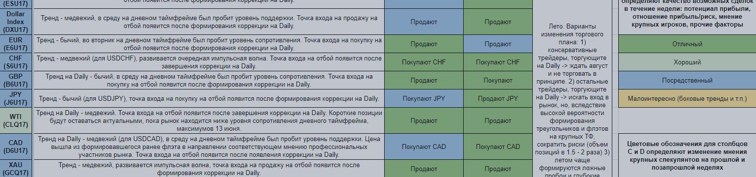 Еженедельный обзор финансовых рынков. Торговый лист на 3 — 9 июля