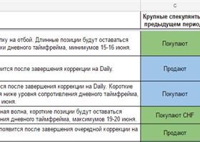 Еженедельный обзор финансовых рынков. Торговый лист на 26 июня— 2 июля
