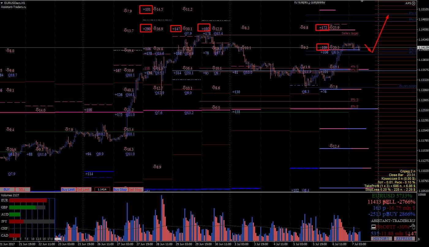 Опционный анализ рынка forex форекс курс валют архив