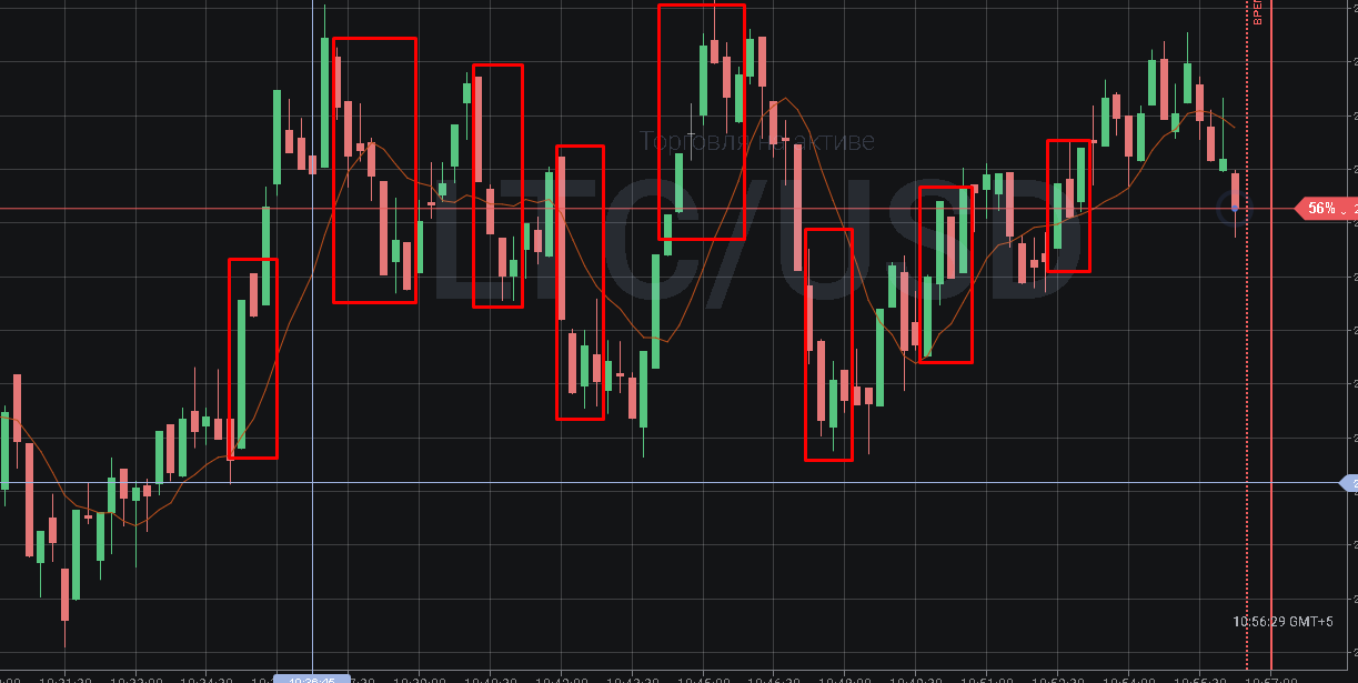 Торговые сигналы форекс для бинарных опционов биржа криптовалют онлайн торги в реальном времени официальный сайт