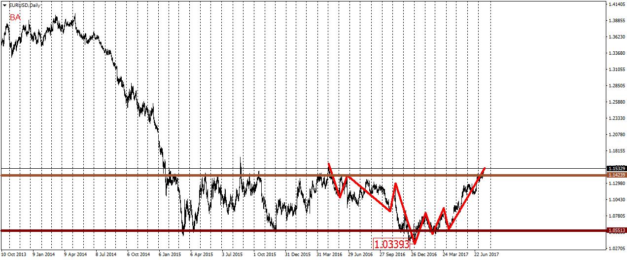 Волновой анализ пары eur usd двмп бо 02