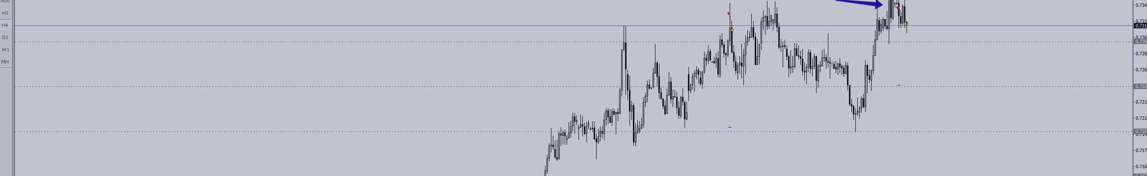 Сделка по паре NZD/USD