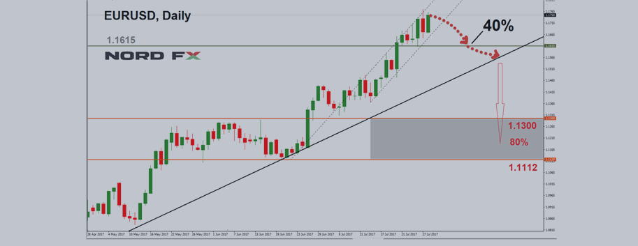 Forex Forecast For Eurusd Gbpusd Usdjpy And Usdchf July 31 August 4