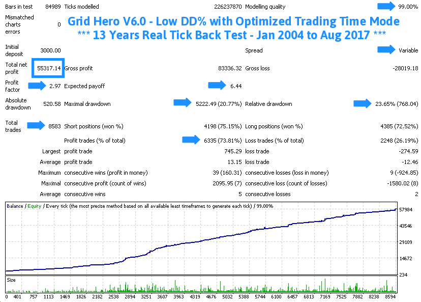 Grid Hero V6 AutoLot -TDS Back Test Full Report Jan2004-Aug2017 Screenshot With Caption - With Execution Delay Slippage