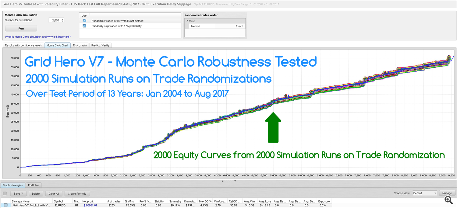 Grid Hero V7 AutoLot with Volatility Filter - Quant Analyzer TDS Monte Carlo Robustness Test Jan2004-Aug2017 Screenshot With Caption - With Execution Delay Slippage