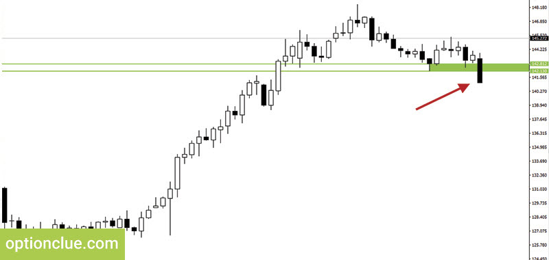 Figure 1. GBPJPY. Support level breakout.