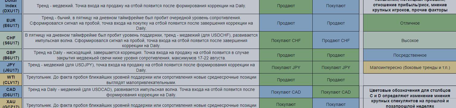 Еженедельный обзор финансовых рынков. Торговый лист на 28 августа — 3 сентября