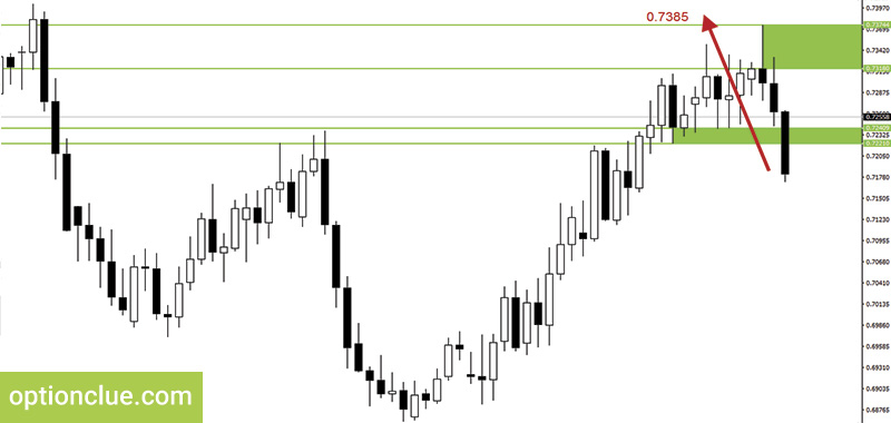 Figure 10. NZDUSD. Price for stop loss placement