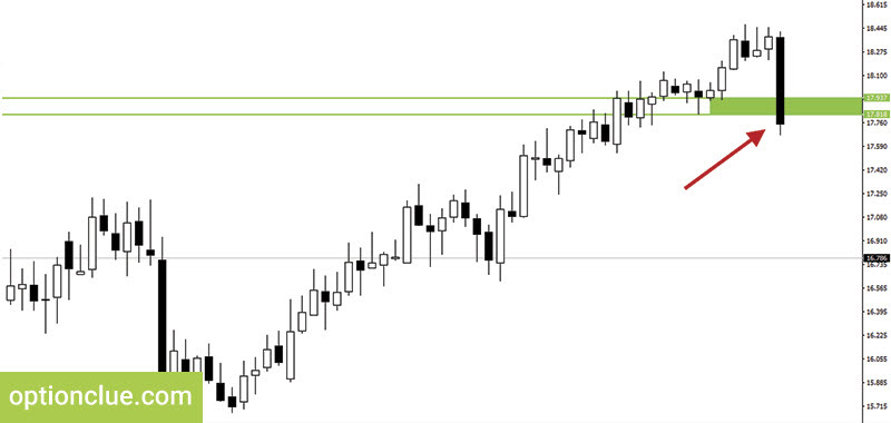 Figure 5. Silver. Support level breakout