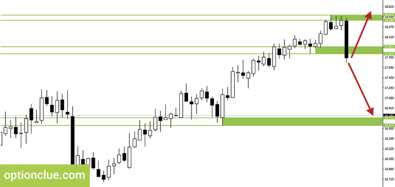 Figure 6. Silver. Stop loss and Take profit placement
