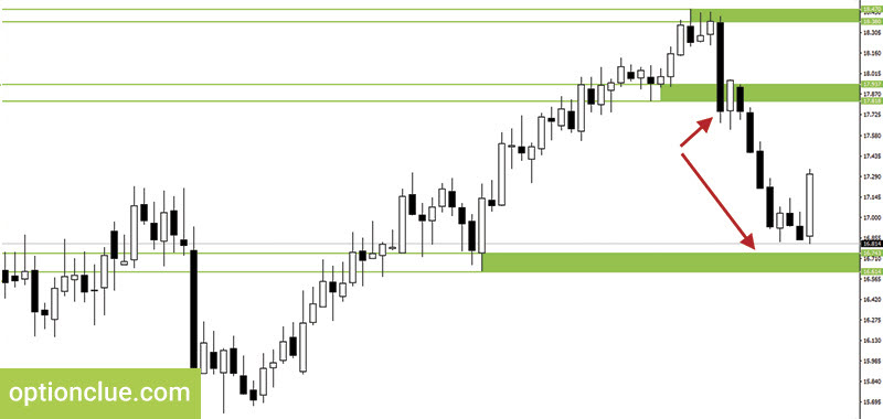 Figure 7. Silver. The first target for downward movement
