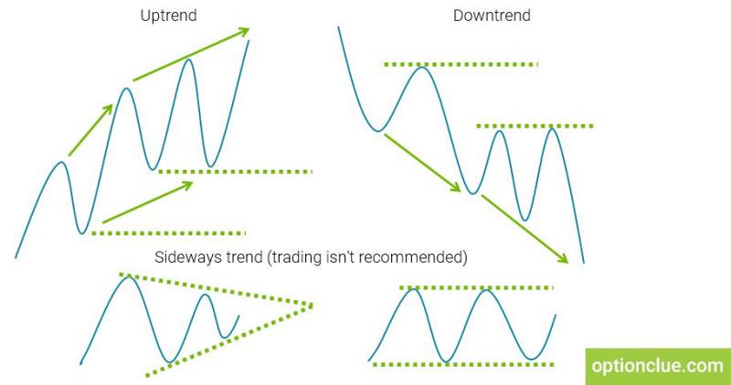 Figure 1. Market conditions