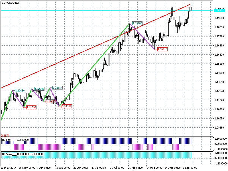eurusd-h12-metaquotes-software-corp__1.p