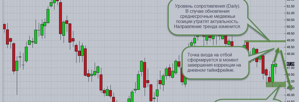 Анализ отчетов СОТ и обзор рынка на 4 — 10 сентября (Нефть WTI (CLV17))