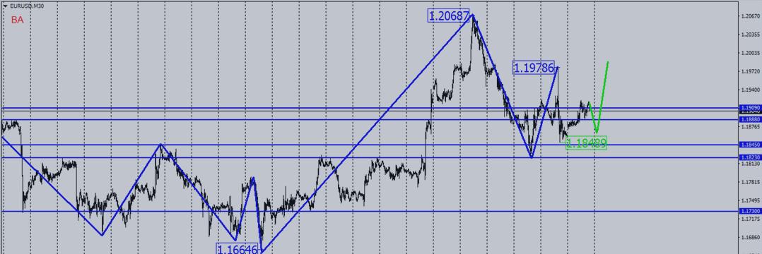 Прогноз валютной пары eur usd на сегодня форекс веб терминал