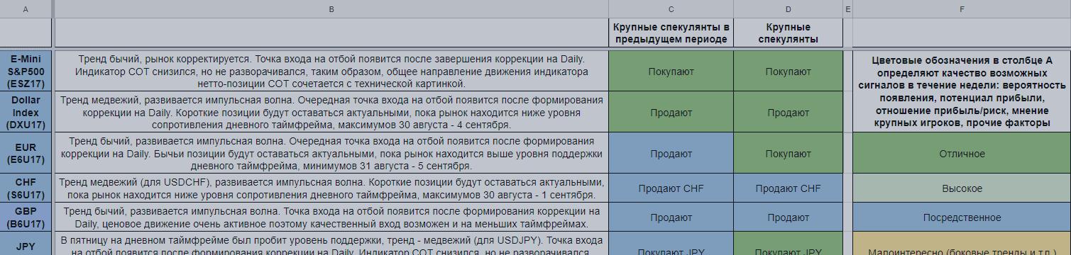 Еженедельный обзор финансовых рынков. Торговый лист на 11 — 17 сентября