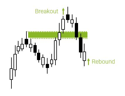 Figure 3. Trading tactics