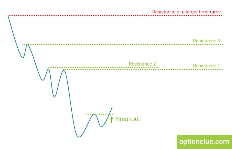 Figure 4. Targets determination
