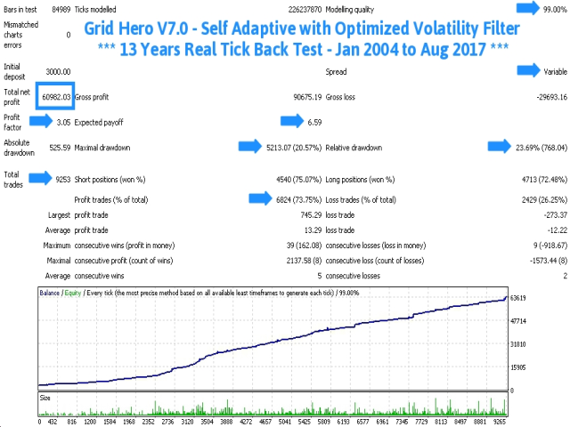 Grid Hero V7 AutoLot - TDS Back Test Full Report Jan2004-Aug2017 Screenshot3 With Caption 640x480 - With Execution Delay Slippage