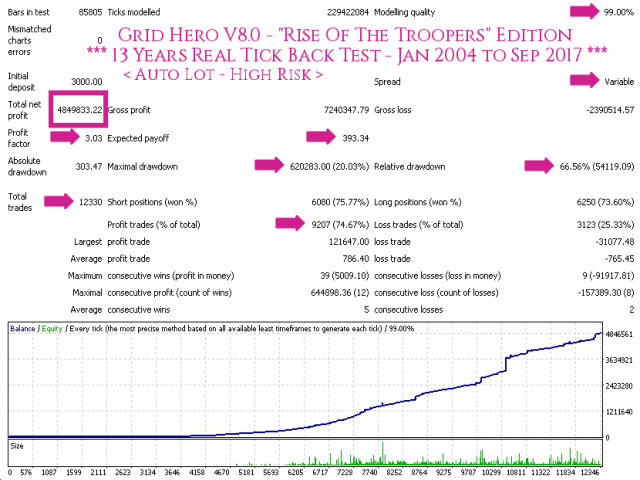 Grid Hero V8 AutoLot (High Risk) - TDS Back Test Full Report Jan2004-Sep2017 Screenshot With Caption 640x480 - With Execution Delay Slippage