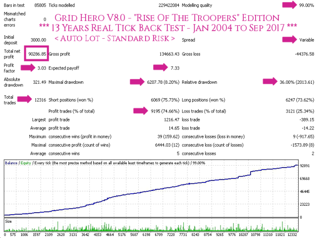 Grid Hero V8 AutoLot (Standard Risk) - TDS Back Test Full Report Jan2004-Sep2017 Screenshot With Caption 640x480 - With Execution Delay Slippage