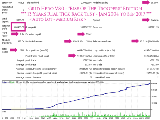 Grid Hero V8 AutoLot (Medium Risk) - TDS Back Test Full Report Jan2004-Sep2017 Screenshot With Caption 640x480 - With Execution Delay Slippage