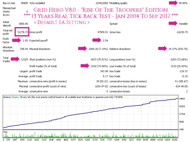 Grid Hero V8 Default Setting - TDS Back Test Full Report Jan2004-Sep2017 Screenshot With Caption 640x480 - With Execution Delay Slippage