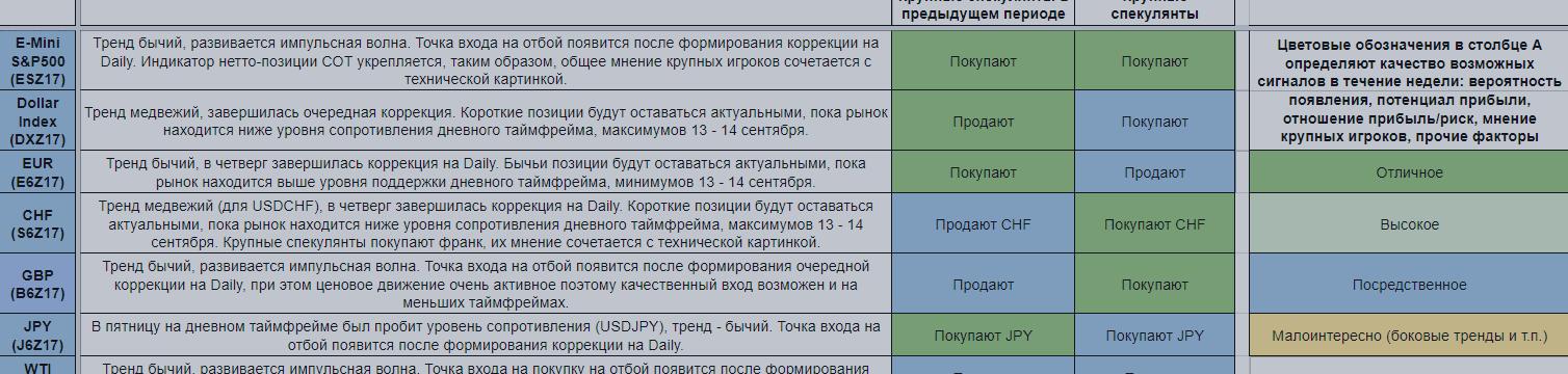 Еженедельный обзор финансовых рынков. Торговый лист на 18 — 24 сентября