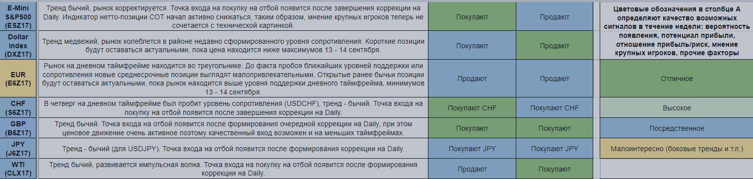 Еженедельный обзор финансовых рынков. Торговый лист на 25 сентября — 1 октября