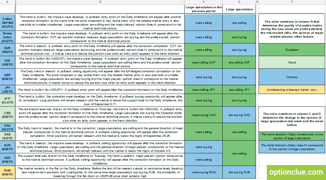 CFTC Medium-Term Trade List