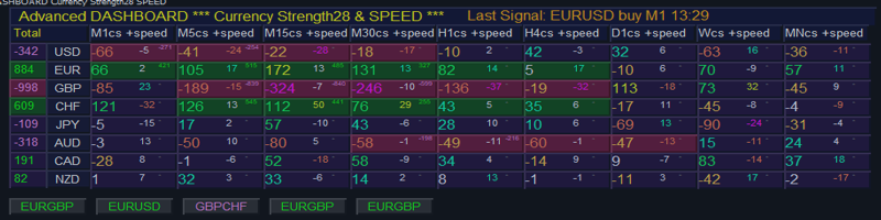 Advanced Dashboard for Currency Strength and Speed USER MANUAL