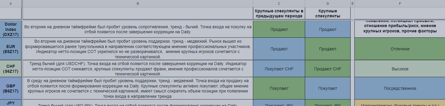 Еженедельный обзор финансовых рынков. Торговый лист на 2 — 8 октября