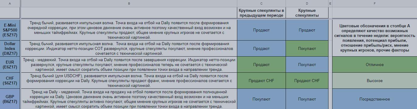 Еженедельный обзор финансовых рынков. Торговый лист на 9 — 15 октября