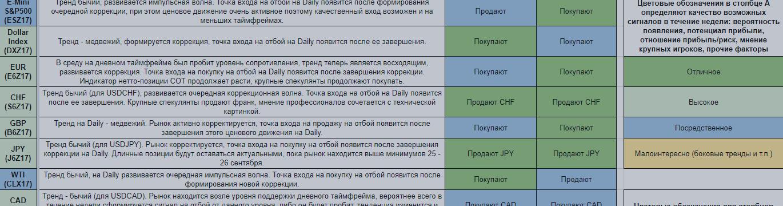 Еженедельный обзор финансовых рынков. Торговый лист на 16 — 22 октября