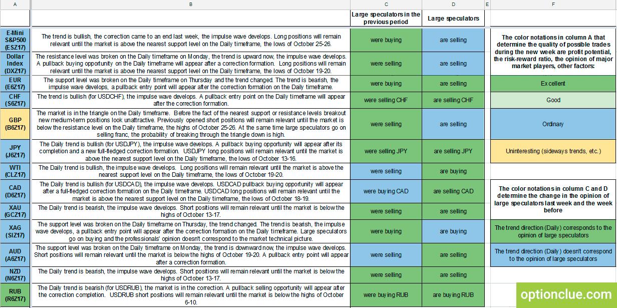 Trade list for Oct. 30 - Nov. 5