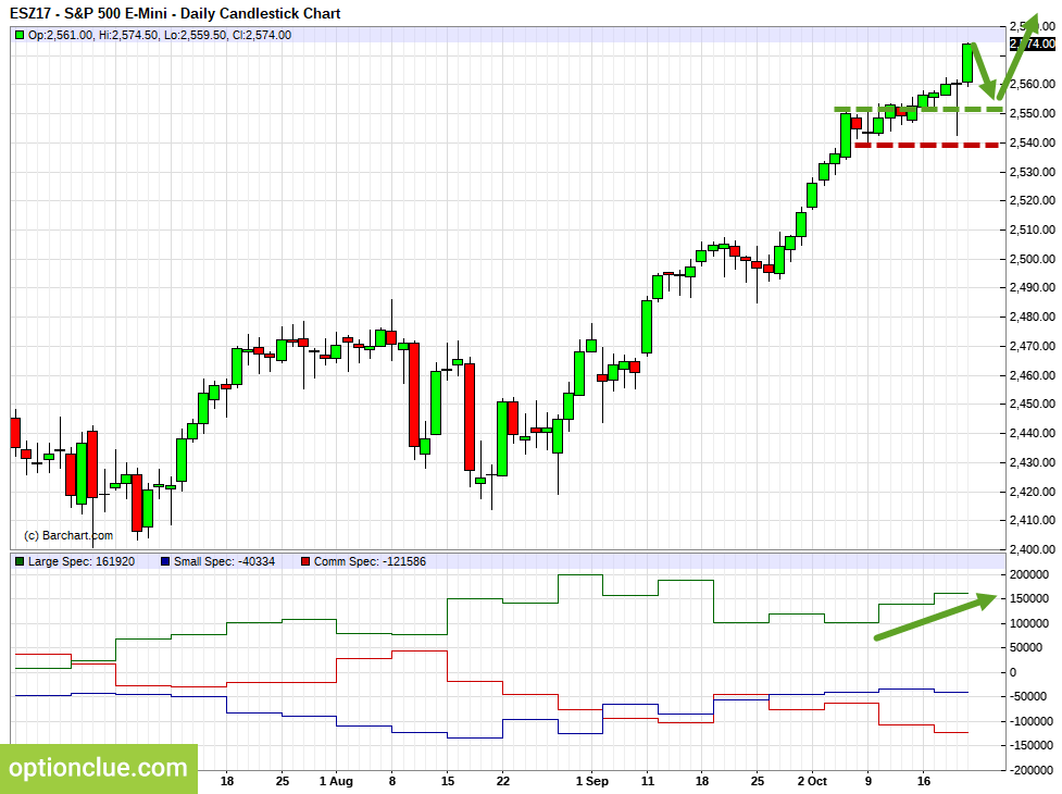 E-Mini S&P500 (ESZ17). Technical analysis and COT net position indicator.