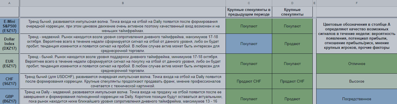 Еженедельный обзор финансовых рынков. Торговый лист на 23 — 29 октября